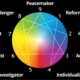 enneagram personality type