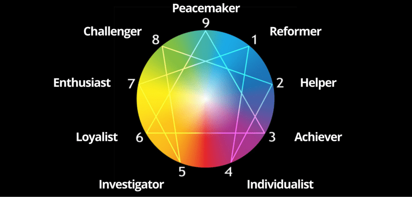 Which Enneagram Personality Type Do You Have?